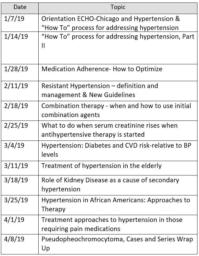 ECHO-Chicago: Resistant Hypertension Schedule